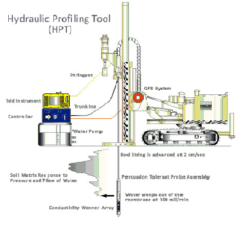 Hydraulic Profiling Tool diagram, labeled