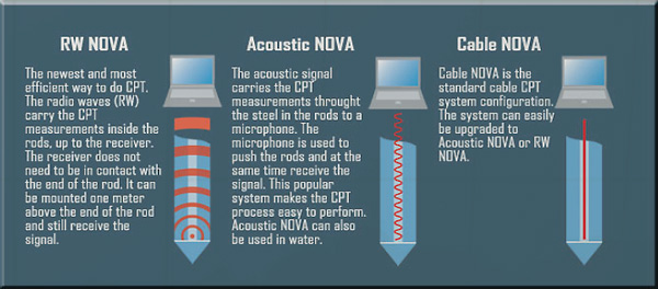 Descriptions of RW NOVA, Acoustic NOVA and Cable NOVA CPT systems